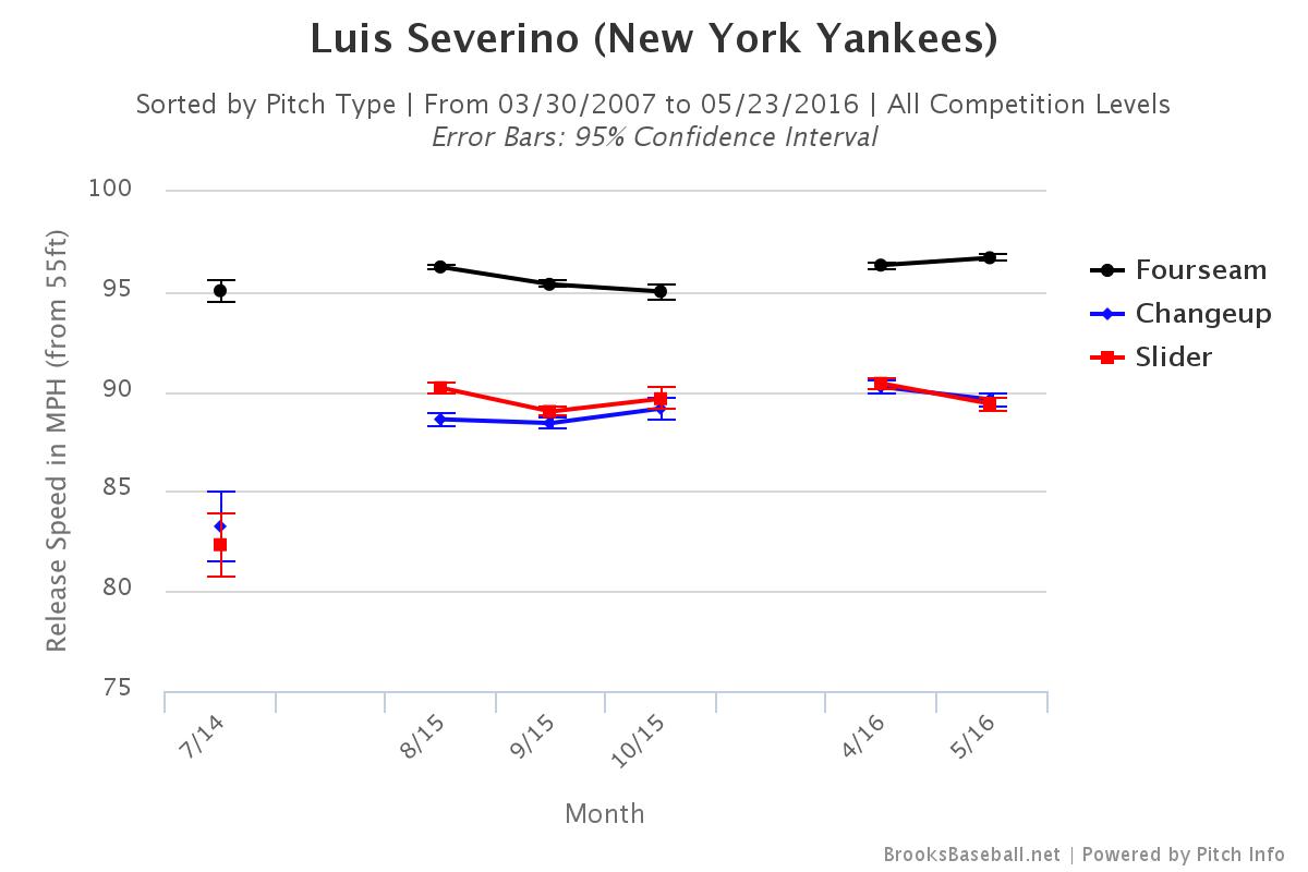 Luis Severino velocity
