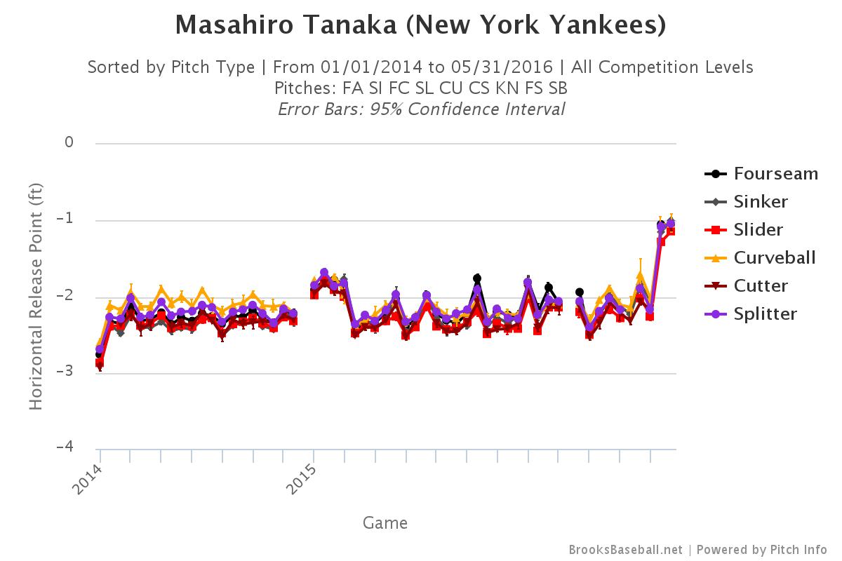 Masahiro Tanaka horizontal release point