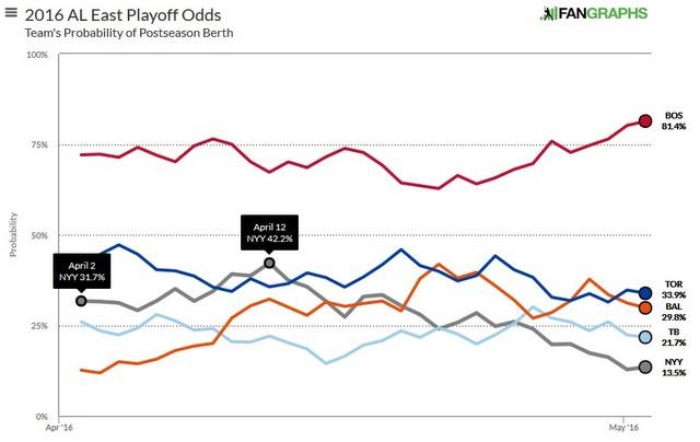 Playoff Odds 050316