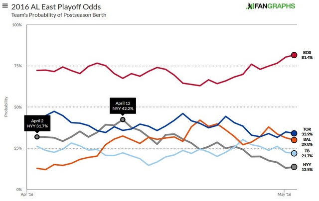 Playoff Odds 050316