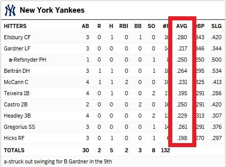 Yankees batting averages