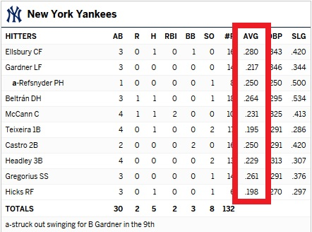 Yankees batting averages