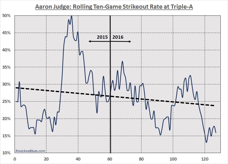 Aaron Judge strikeout rate