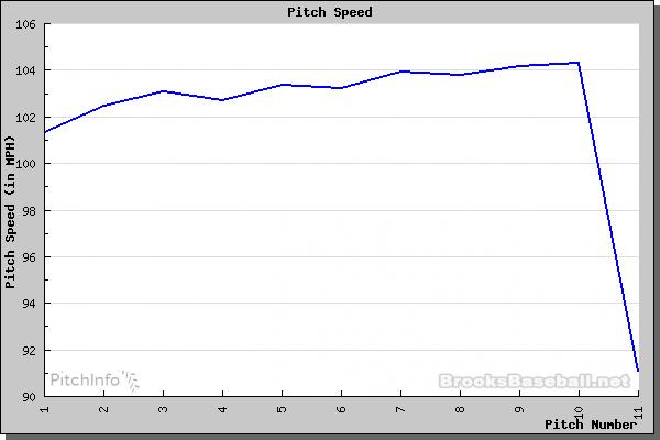 Arodlis Chapman velocity