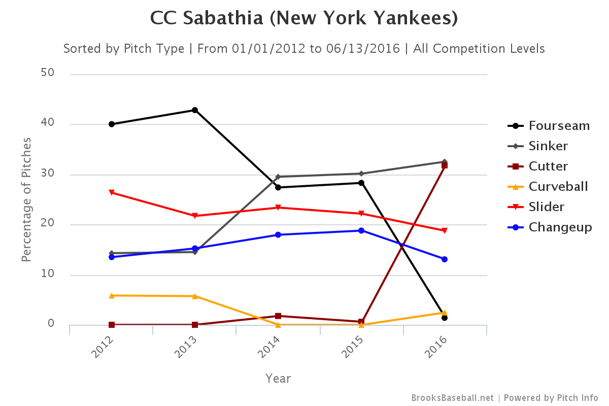 CC Sabathia pitch selection