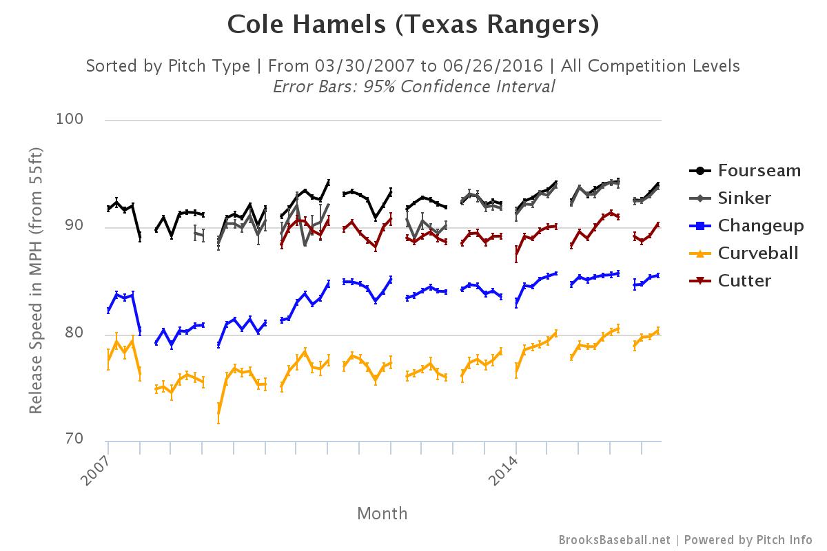 Cole Hamels velocity