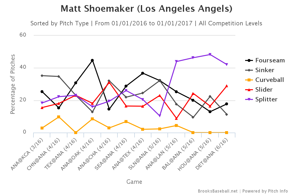 Matt Shoemaker pitch selection