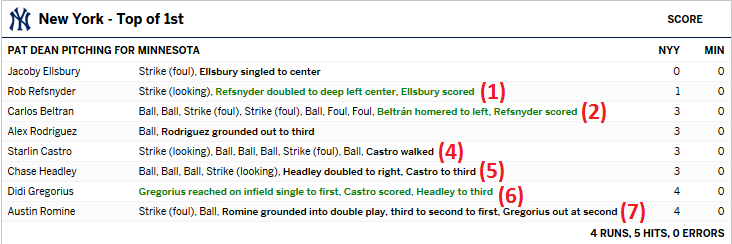 Yankees vs. Twins play by play