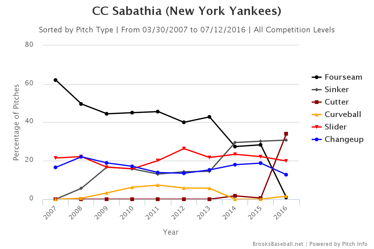 CC Sabathia pitch selection