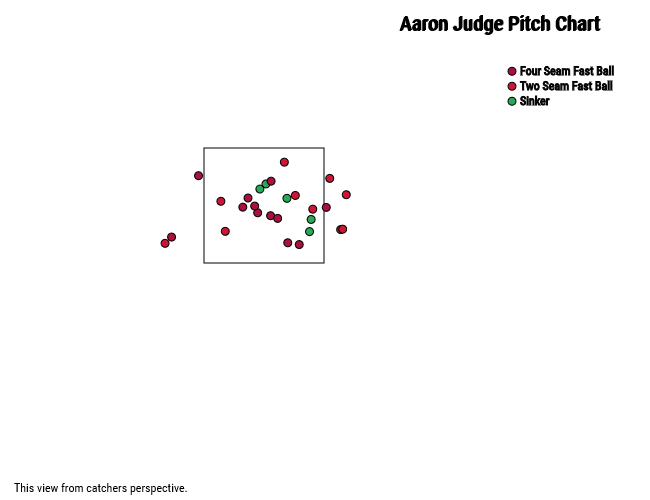Aaron Judge called strikes