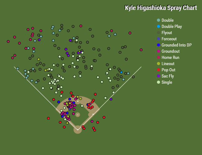 Kyle Higashioka spray chart