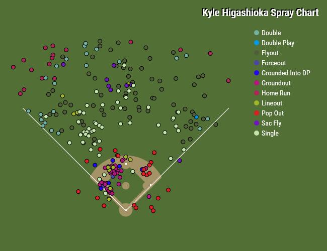 Kyle Higashioka spray chart