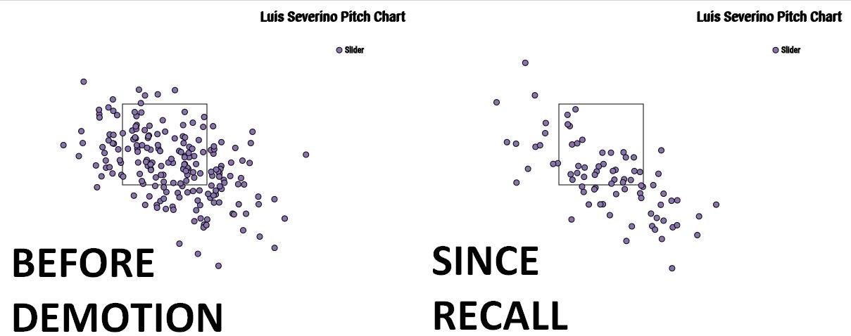 Luis Severino sliders
