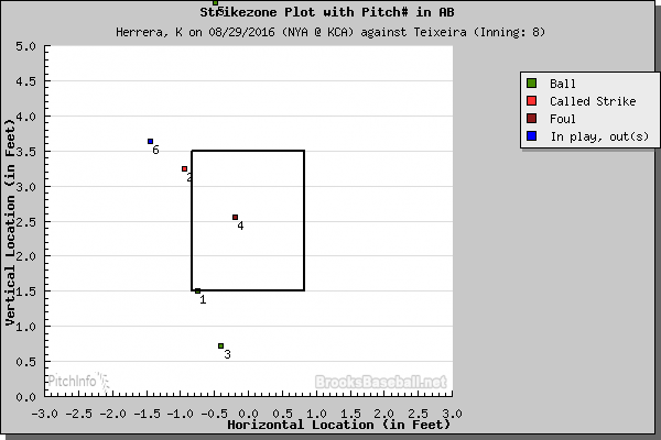 Mark Teixeira strike zone plot