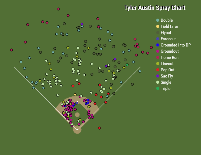 Tyler Austin spray chart