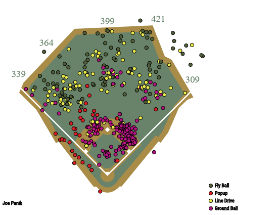 Joe Panik spray chart