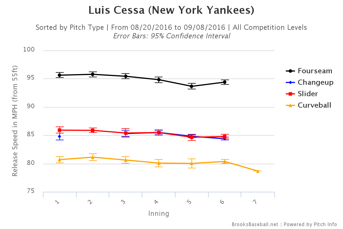 Luis Cessa velocity