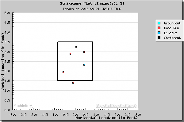 Masahiro Tanaka home runs