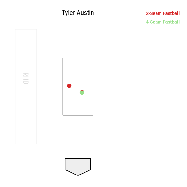Tyler Austin home run pitch locations