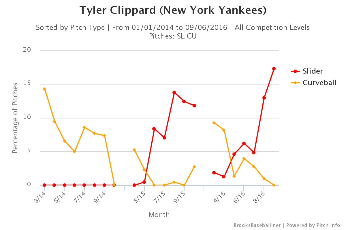 Tyler Clippard slider curveball usage