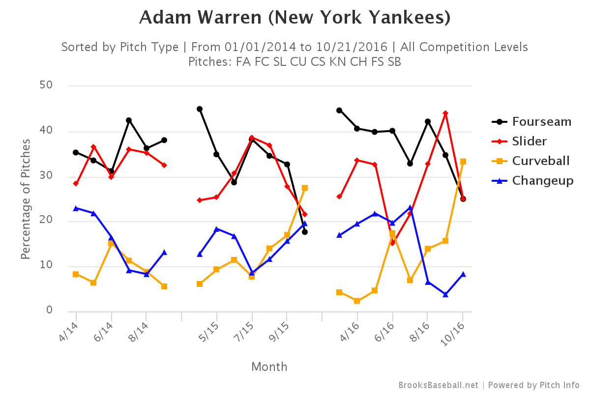 Adam-warren-pitch-selection