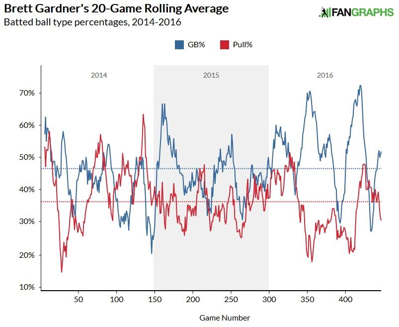 Brett Gardner GB Pull rates