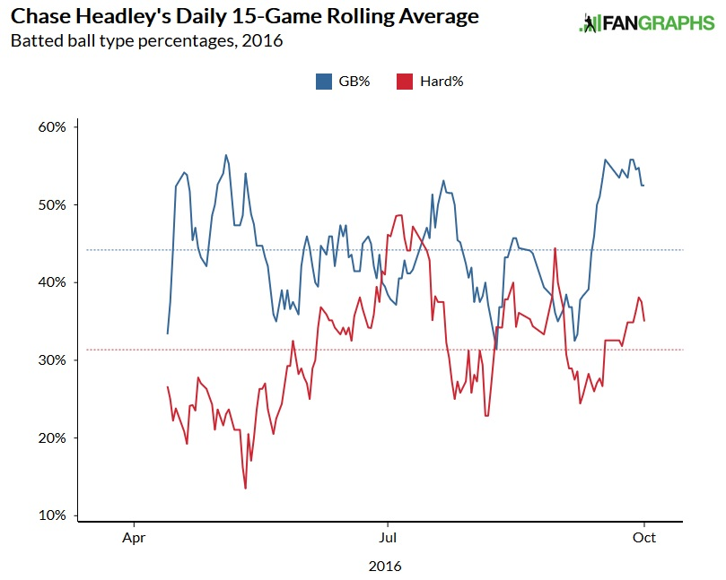 Chase-headley-gb-rate