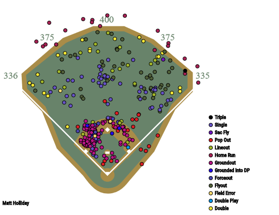 Matt Holliday spray chart