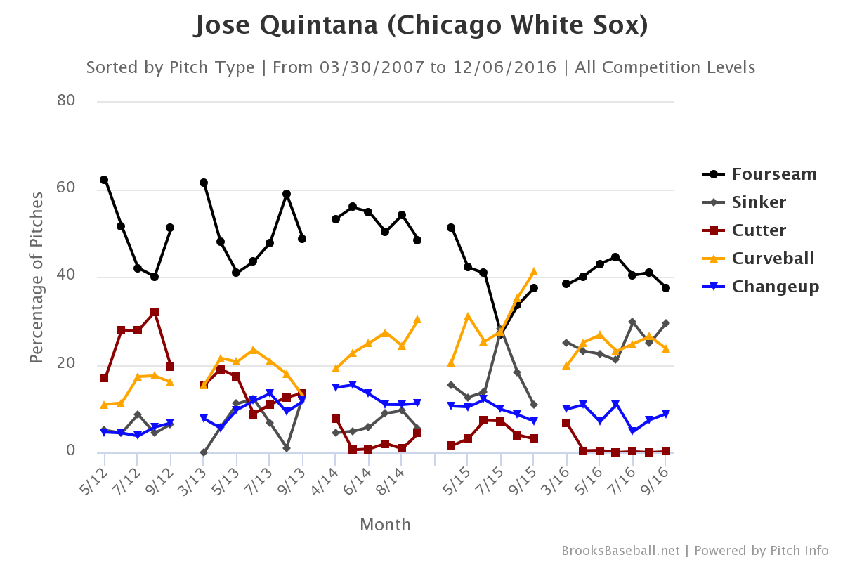jose-quintana-pitch-selection