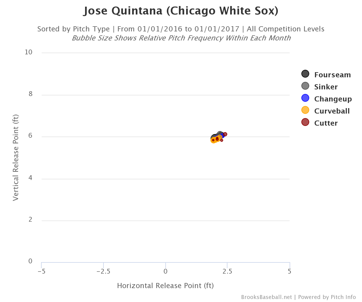 jose-quintana-release-point
