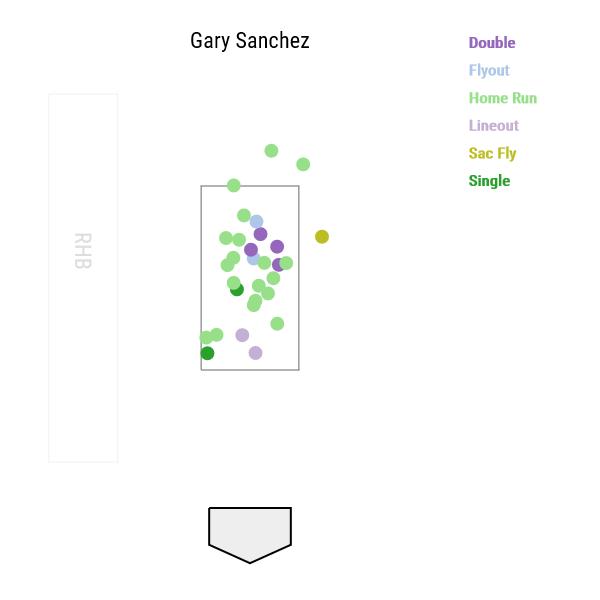 gary-sanchez-exit-velocity