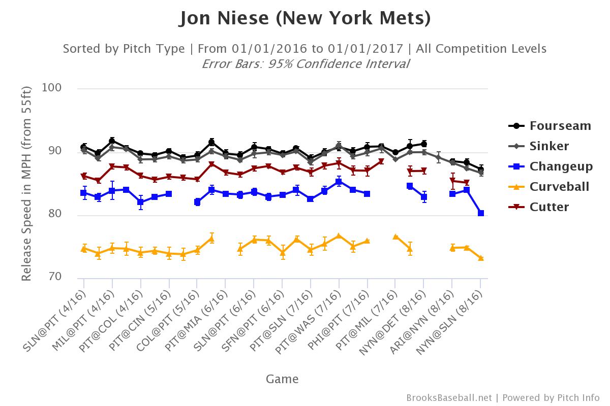 jon-niese-velocity