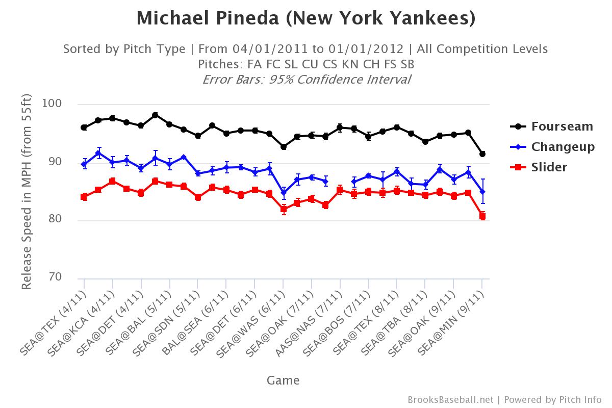 Michael-pineda-velocity