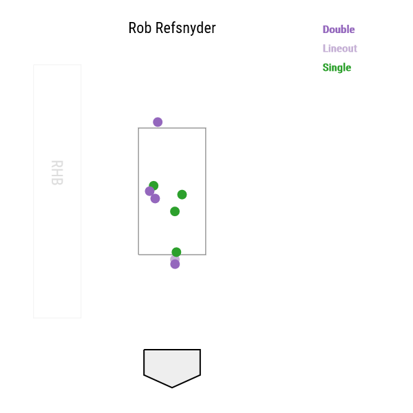 rob-refsnyder-exit-velocity