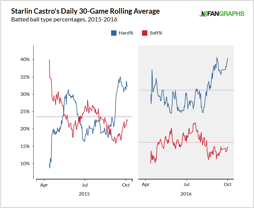 starlin-castro-hard-and-soft-contact