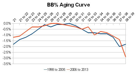 bb-aging-curve