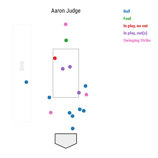 aaron-judge-two-strike-pitches