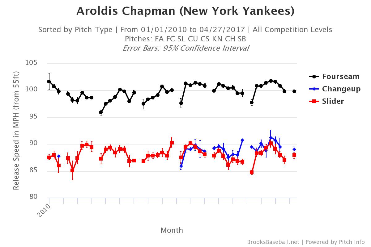 aroldis-chapman-velocity-by-month
