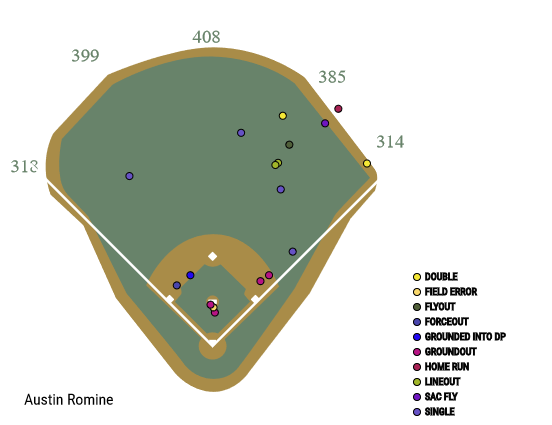 austin-romine-2017-spray-chart