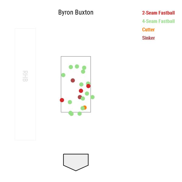byron-buxton-fastballs