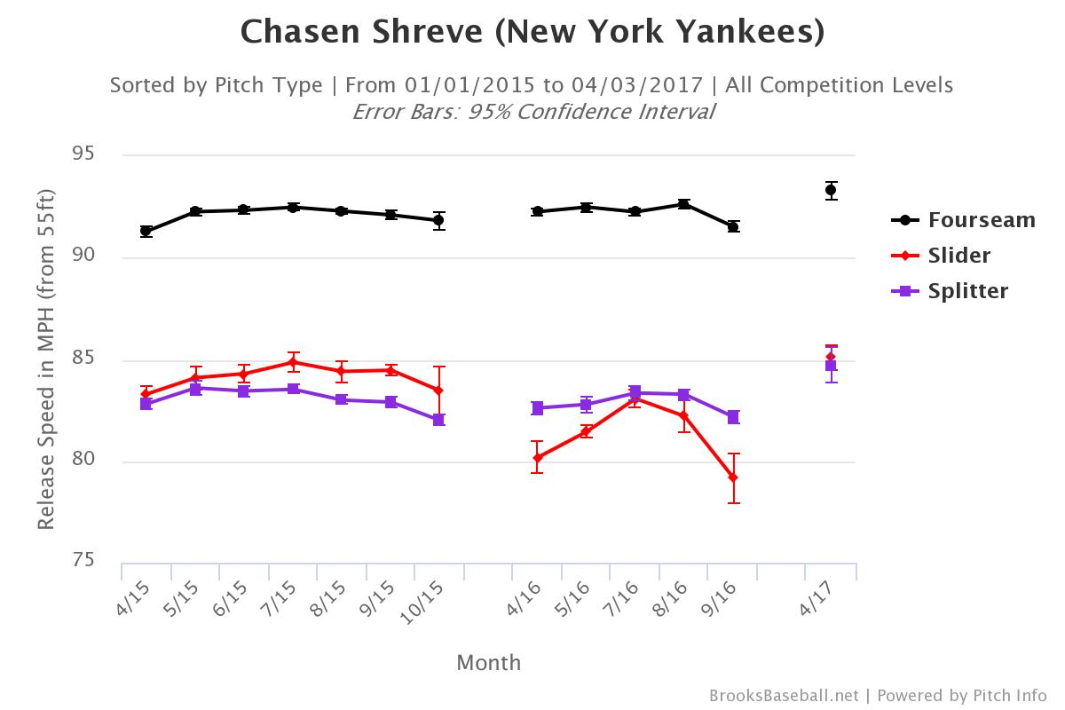 chasen-shreve-velocity