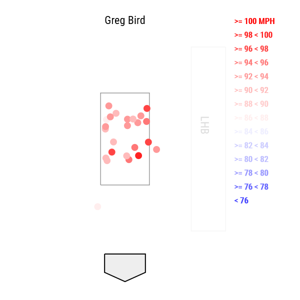 greg-bird-fastball-whiffs