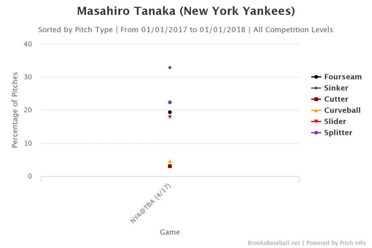 tanaka-opening-day-pitch-selection