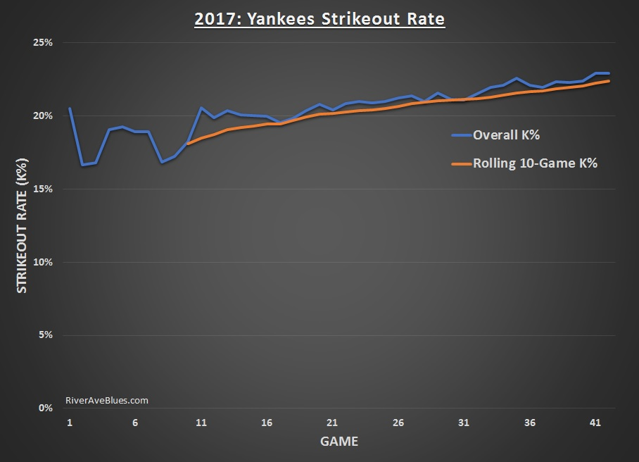 2017-nyy-strikeout-rate