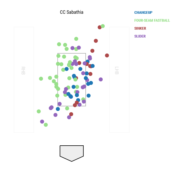 cc-sabathia-pitch-locations