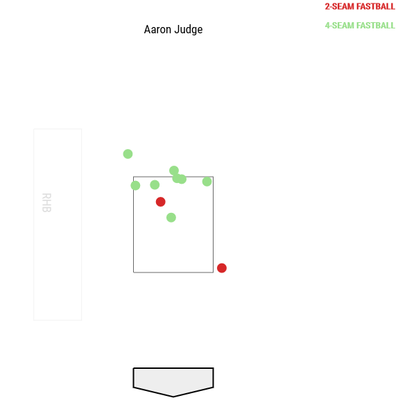 aaron-judge-fastball-whiffs