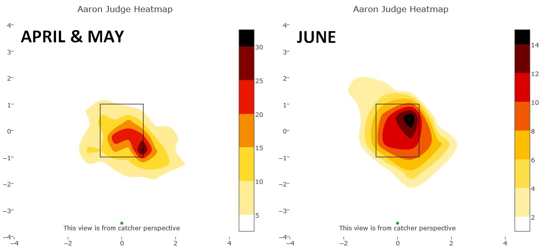 aaron-judge-fastballs