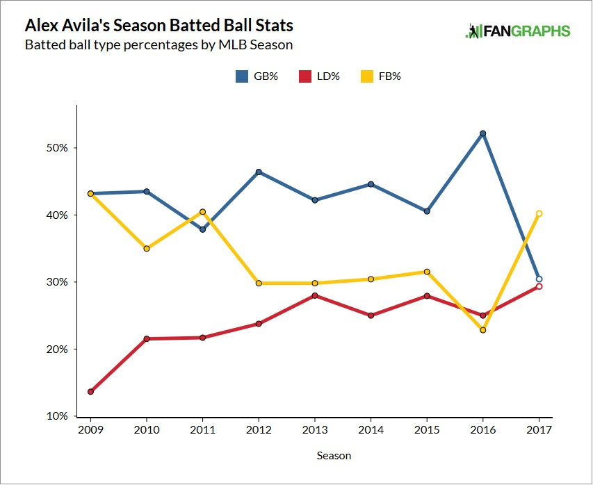 alex-avila-batted-balls