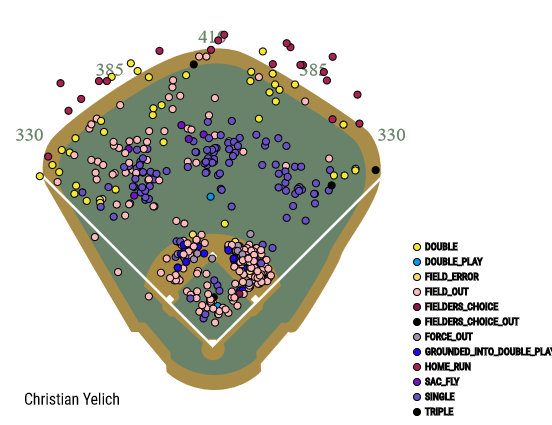 christian-yelich-2016-spray-chart