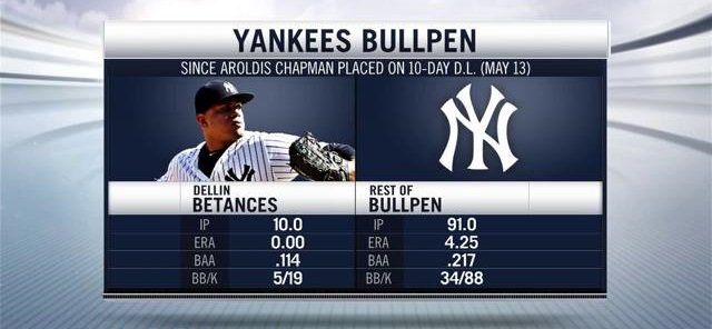 dellin-betances-workload